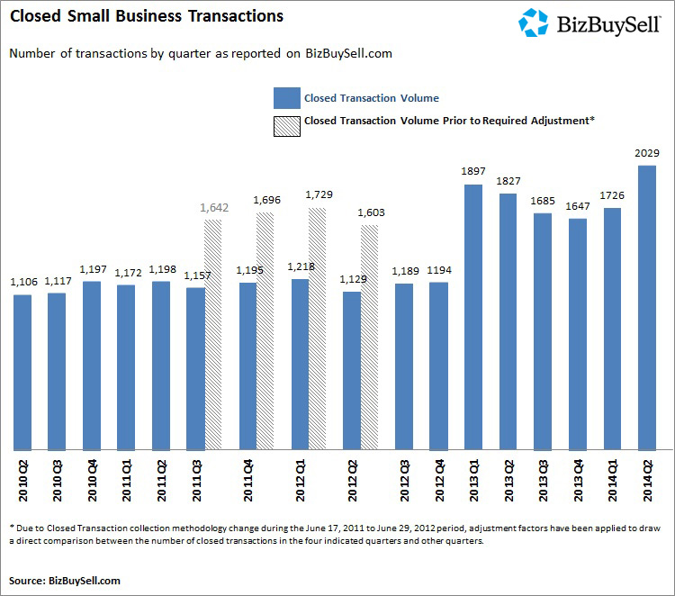 2014Q2_National_ClosedSmallBusinessTransactions